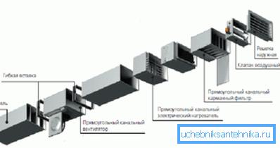 Каждый элемент вентиляции увеличивает потери давления в ней.
