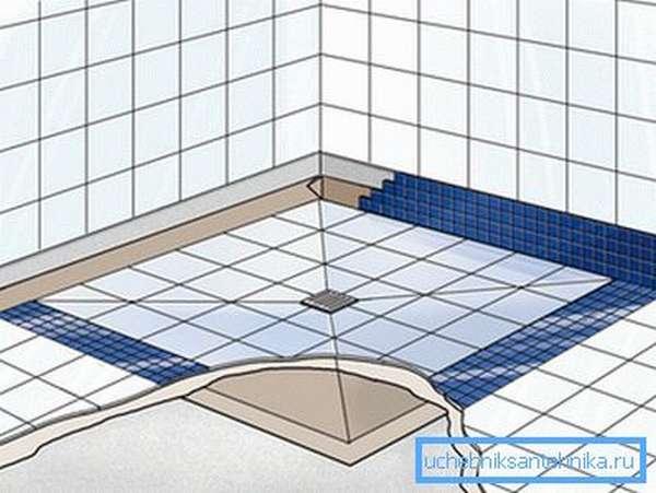 Кладку плитки необходимо выполнять с уклоном в сторону сливного отверстия.