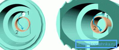 Клапан в открытом положении – происходит набор воды.