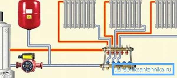 Коллектор в системе отопления лучевого типа.