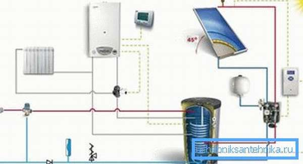 Комбинированная система отопления с котлом и солнечными панелями
