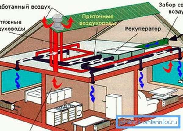 Комплекс притока и вытяжки в жилом доме
