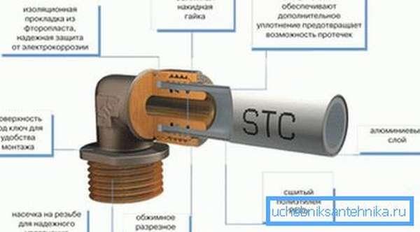 Компрессионный для металлопластиковых труб