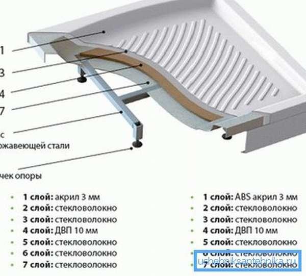 Конструкция акрилового поддона.