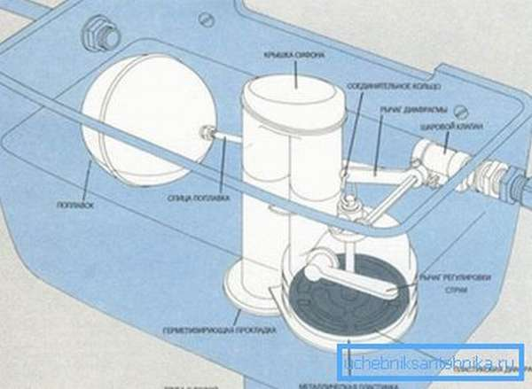 Конструкция классического оборудования для слива
