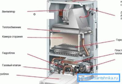 Конструкция отопительного котла с вентилятором.