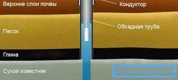 Конструкция с кондуктором