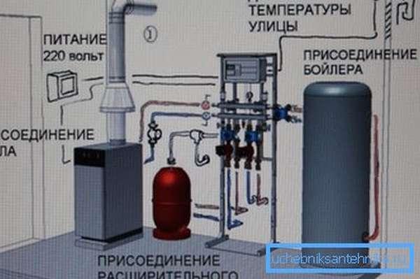 Котельная и газовые трубы в частном доме