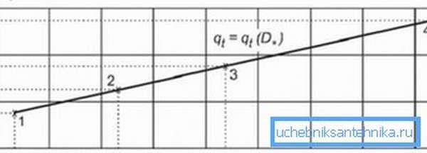 Линия на графике демонстрирует взаимосвязь между теплоотдачей и величиной наружного диаметра