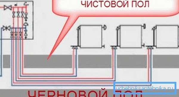 Лучевая схема прокладки