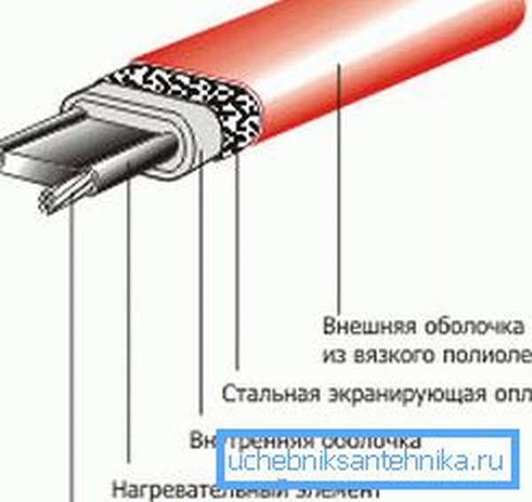 Лучший из вариантов – саморегулирующийся кабель, который самостоятельно регулирует степень нагрева в зависимости от температуры того или иного участка