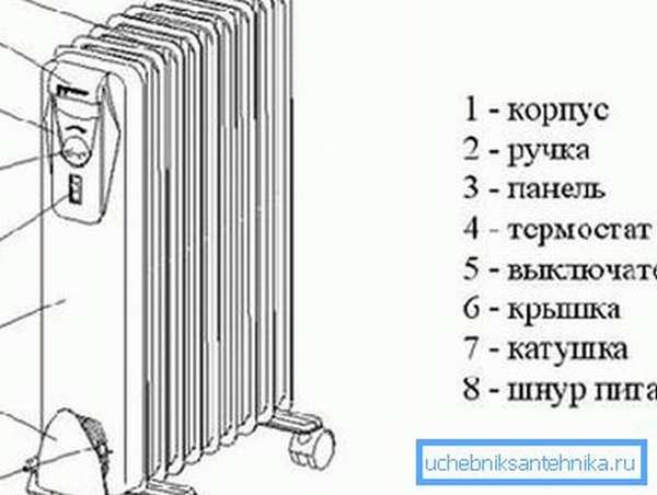 Масляный настенный радиатор: основные элементы