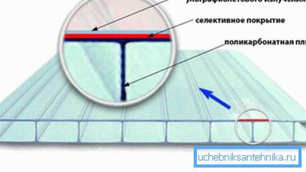 Материал надежно защищен от воздействия солнечных лучей