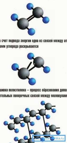 Механизм сшивки молекул полиэтилена.