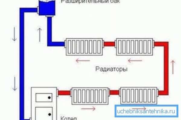 Место установки расширительной емкости открытого типа