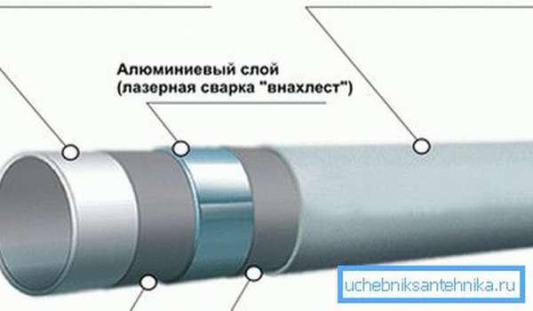 Металлопласт в разрезе