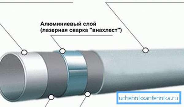Металлопластиковая труба 20 мм в разрезе