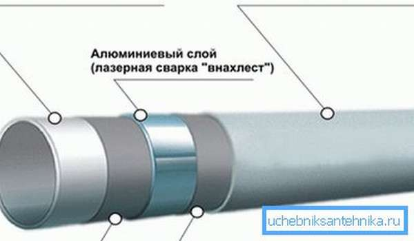 Металлопластиковая труба состоит из слоёв полипропилена и металла
