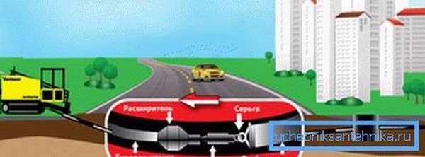 Метод позволяет не разрушать ландшафт и инфраструктуру участка.
