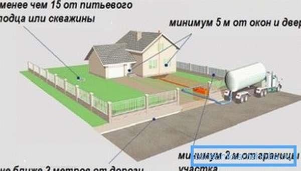 Минимальное расстояние между септиком и скважиной равняется 15 метрам.