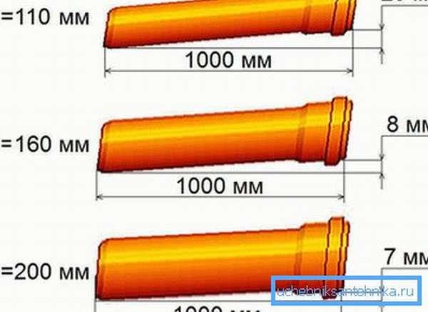 Минимальные значения уклона труб