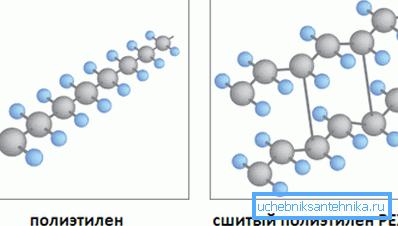 Молекулы полиэтилена сшивают путем образования свободных связей вследствие удаления отдельных атомов водорода.