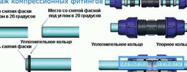 Монтаж компрессионного фитинга на полиэтилене.