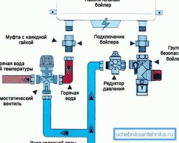 Монтаж жестким трубопроводом.