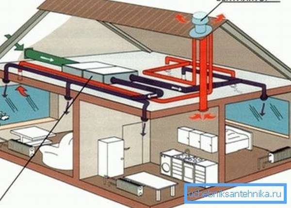 Мощный вентилятор, расположенный у выхода воздуховода в теплое время года обеспечивает хорошую тягу