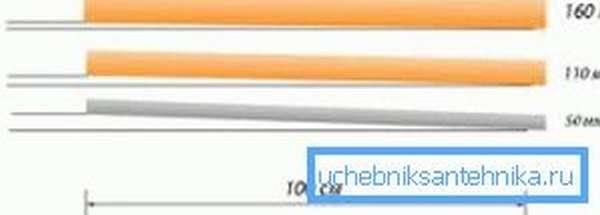 На данной схеме видно, что угол для трубы в 50 и 110 мм отличается в полтора раза