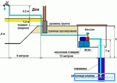 На фото - гидравлический расчет насосного скважинного оборудования