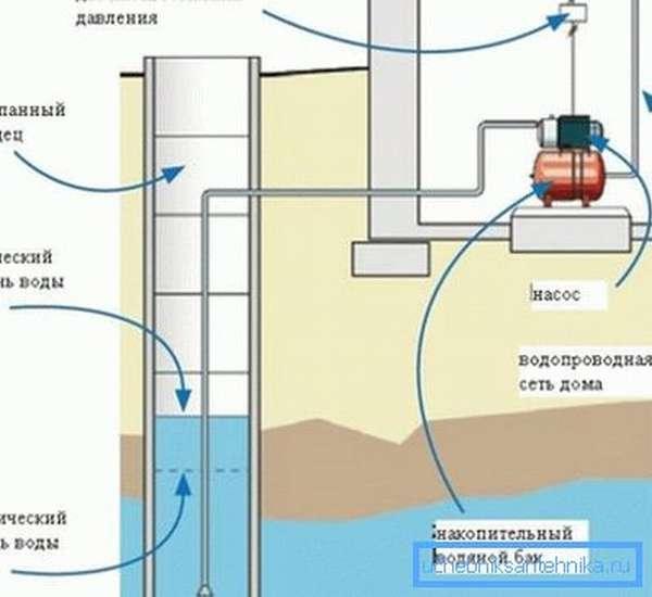 На фото – схема водоснабжения с поверхностным насосом