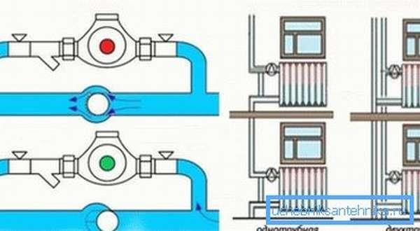На фото – байпас в однотрубной и двухтрубной системе