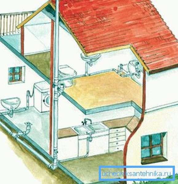 На фото – эскиз канализационной системы частного дома