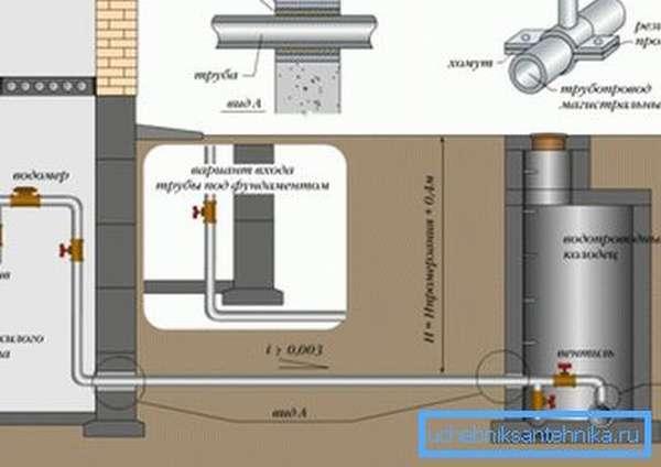 На фото: глубина заложения водопровода должна быть достаточной, чтобы обеспечить его защиту от любых неблагоприятных воздействий