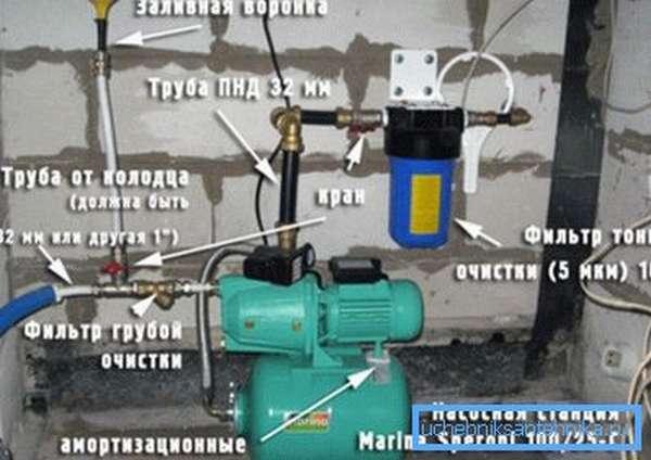 На фото изображены устройства, которые понадобятся, когда будет создаваться водоснабжение дома из колодца.