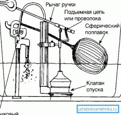 На фото – как работает запорная арматура