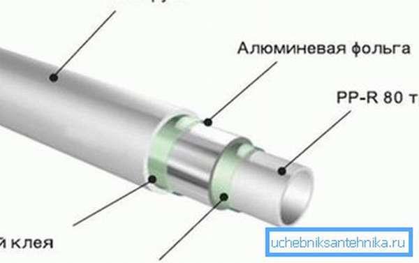 На фото конструкция алюмопластиковой трубы.