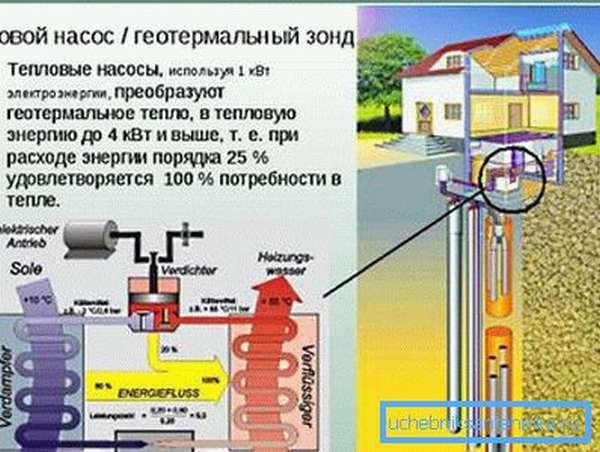 На фото – основу геотермального обогрева дома составляют глубинная скважина и тепловой насос