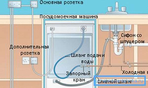 На фото – подвод к посудомоечной машине электричества, воды и вывод отработанной жидкости в канализацию