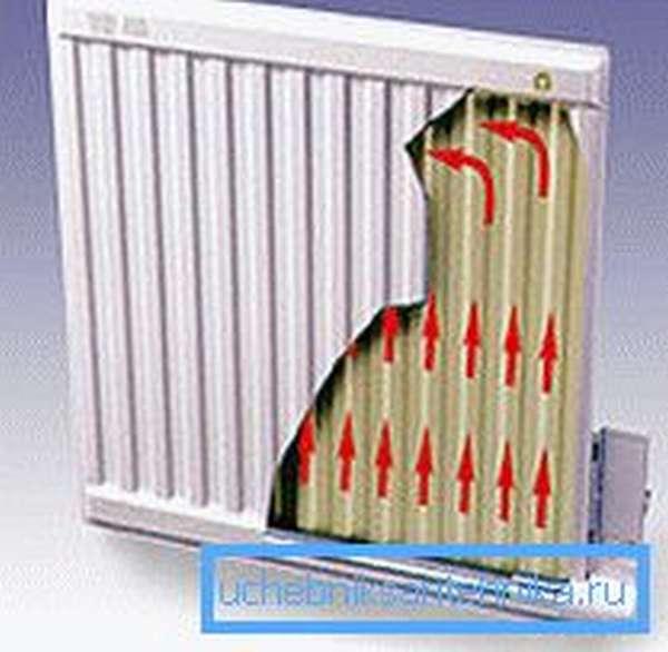 На фото показан корпус масляного радиатора в разрезе.