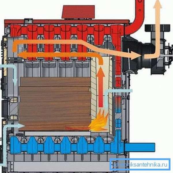 На фото показан принцип работы дровяного котла прямого горения.