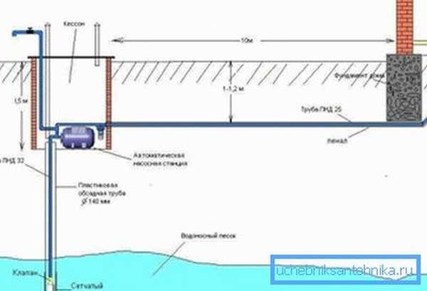 На фото показана общая схема скважины.