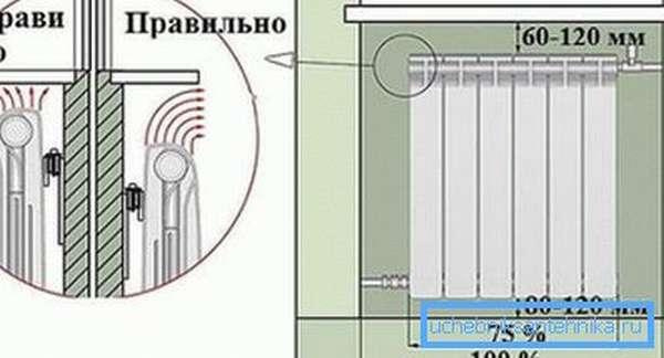 На фото показана схема правильного расположения батареи в подоконной нише.