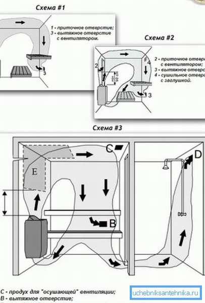 На фото показана схема принудительного проветривания парной и моечного отделения бани.