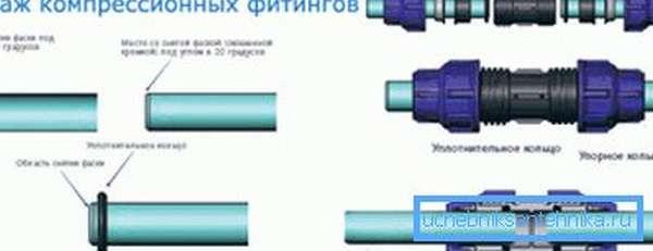 На фото показана схема разборного соединения при помощи компрессионного фитинга.