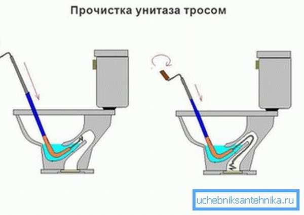 На фото показана схема устранения засора при помощи сантехнического троса.