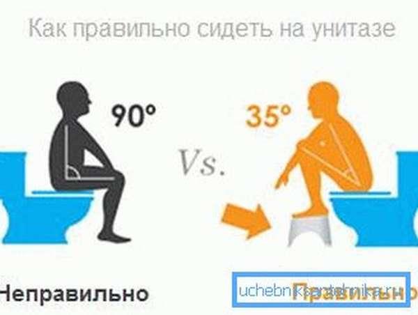 На фото - положение человека на унитазе при дефекации
