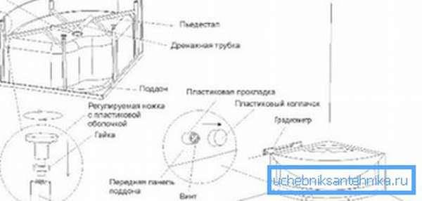На фото представлена схема монтажа поддона
