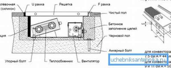 На фото представлена схема встраивания конвектора в пол